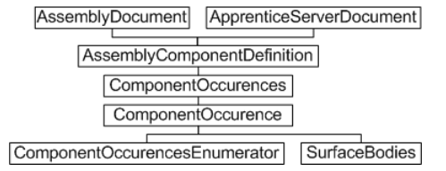 Assembly-level component occurrences and definitions - Object Model Diagram