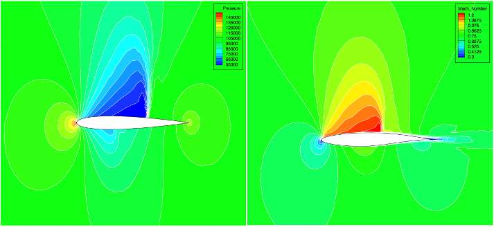 CFD simulation of aircraft wing