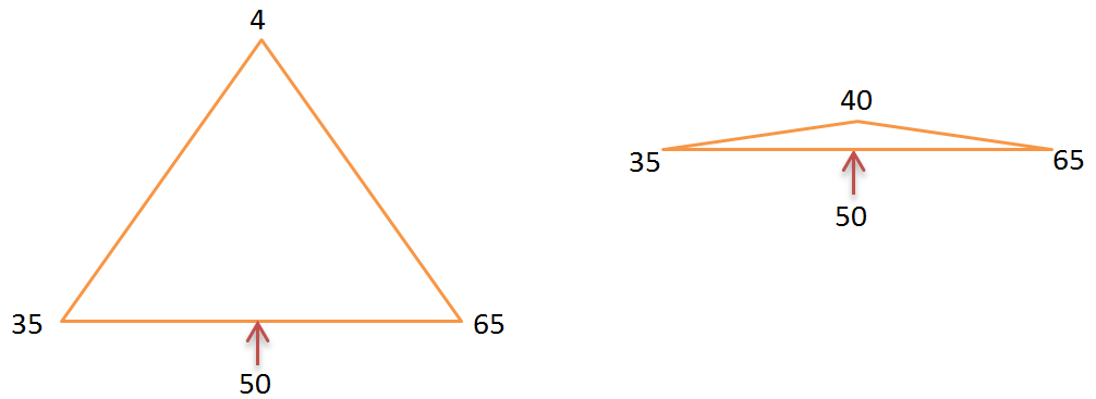 Skewed triangle
