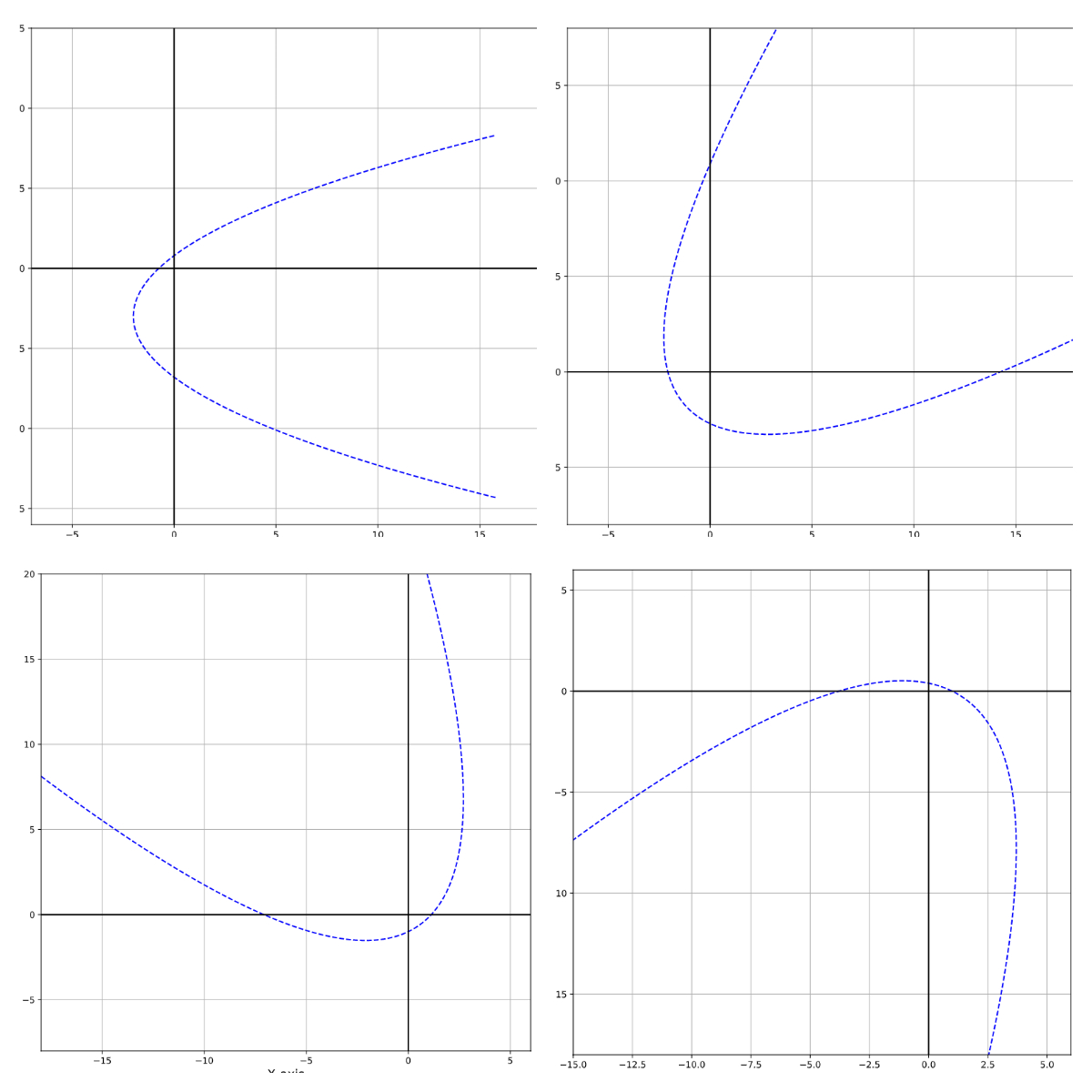 Training data for parabola curve